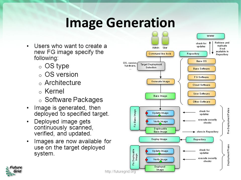 Image Generation OS type OS version Architecture Kernel