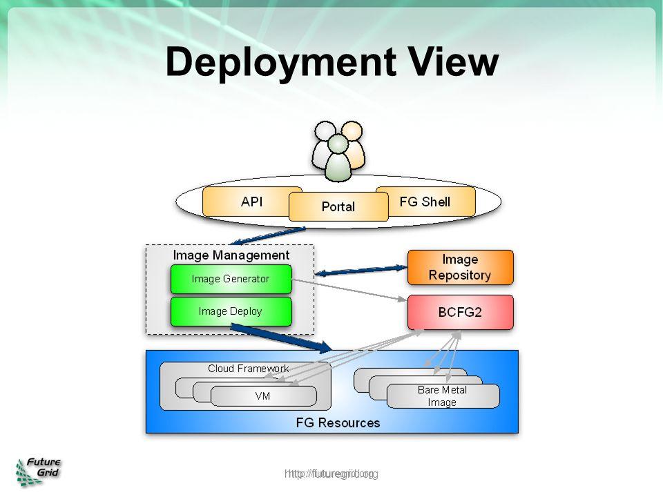 Deployment View http://futuregrid.org http://futuregrid.org