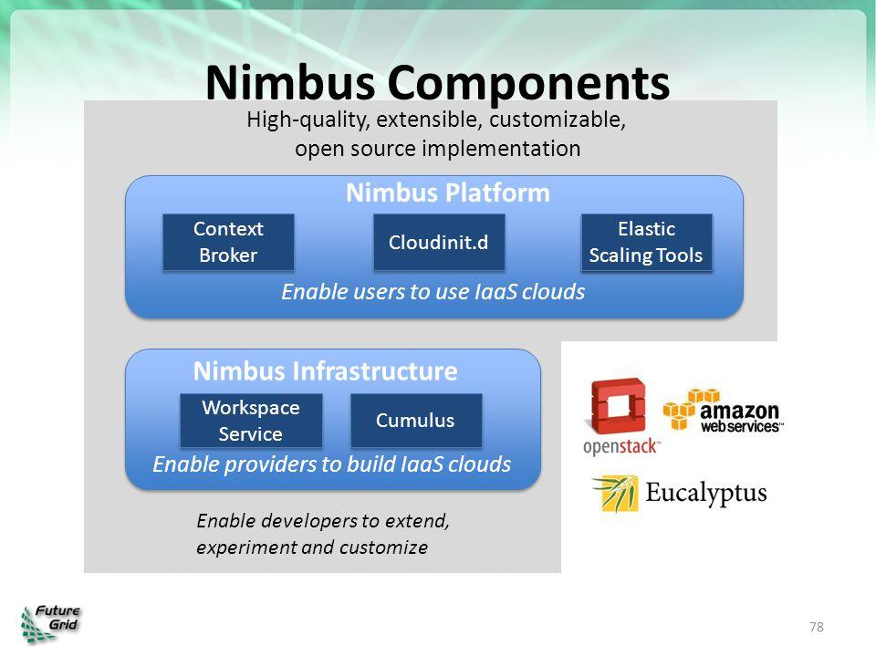 Nimbus Components Nimbus Platform Nimbus Infrastructure