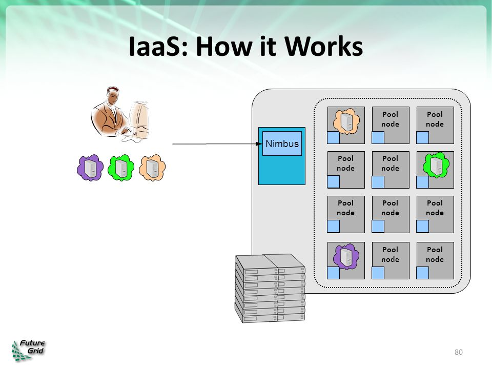 IaaS: How it Works Nimbus Pool node Pool node Pool node Pool node Pool