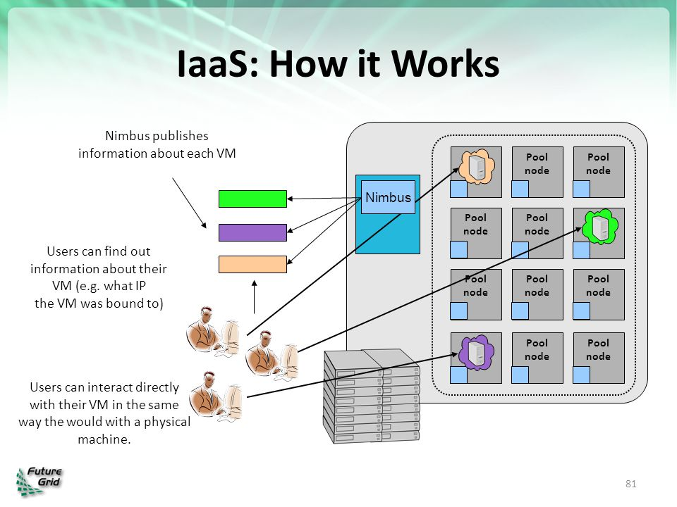 IaaS: How it Works Nimbus publishes information about each VM