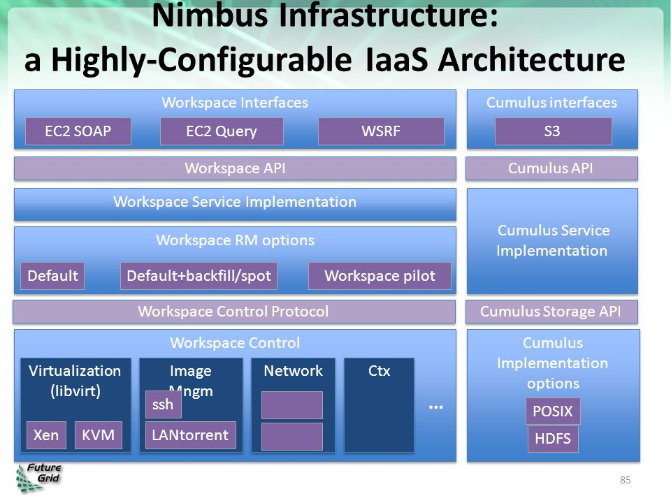 Nimbus Infrastructure: a Highly-Configurable IaaS Architecture