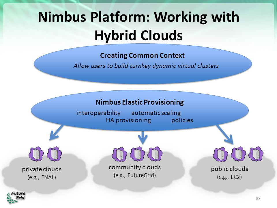 Nimbus Platform: Working with Hybrid Clouds
