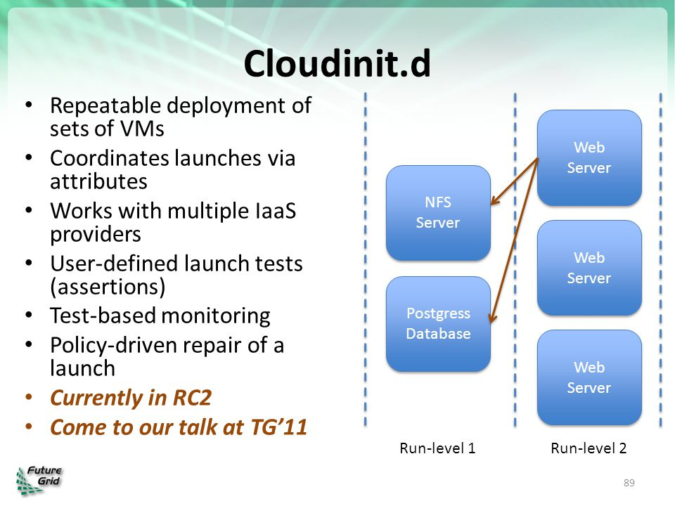 Cloudinit.d Repeatable deployment of sets of VMs