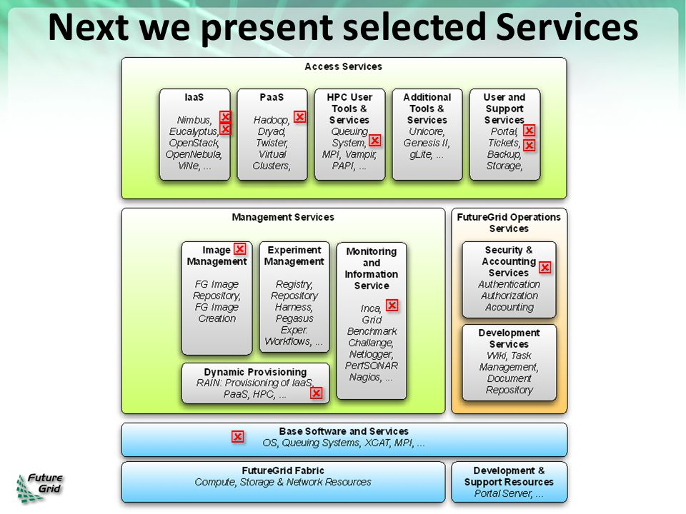 Next we present selected Services