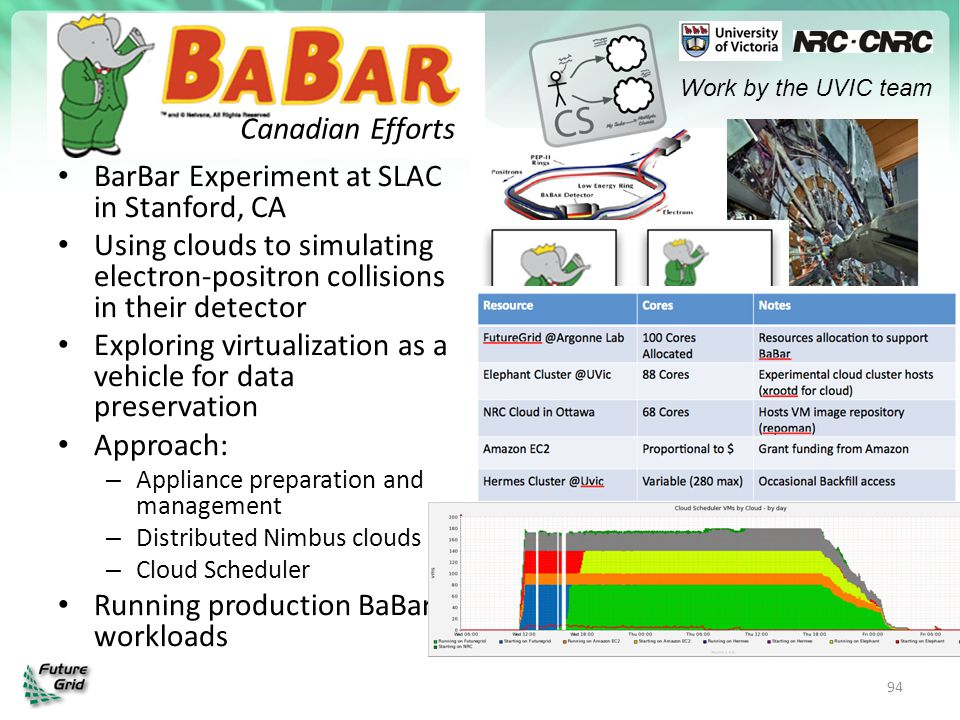 BarBar Experiment at SLAC in Stanford, CA