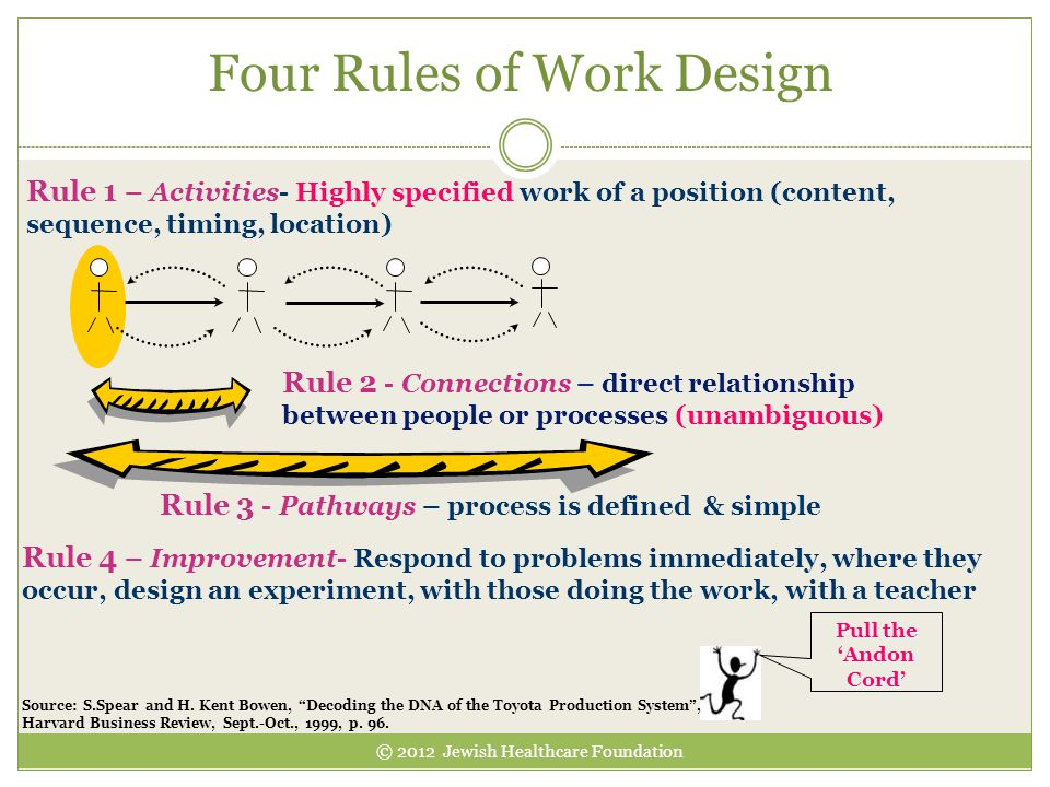 Four Rules of Work Design