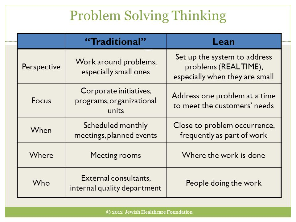 Problem Solving Thinking