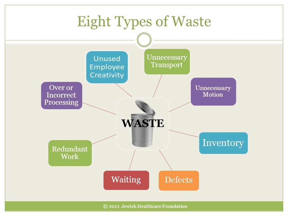 Eight Types of Waste WASTE Inventory Waiting Defects