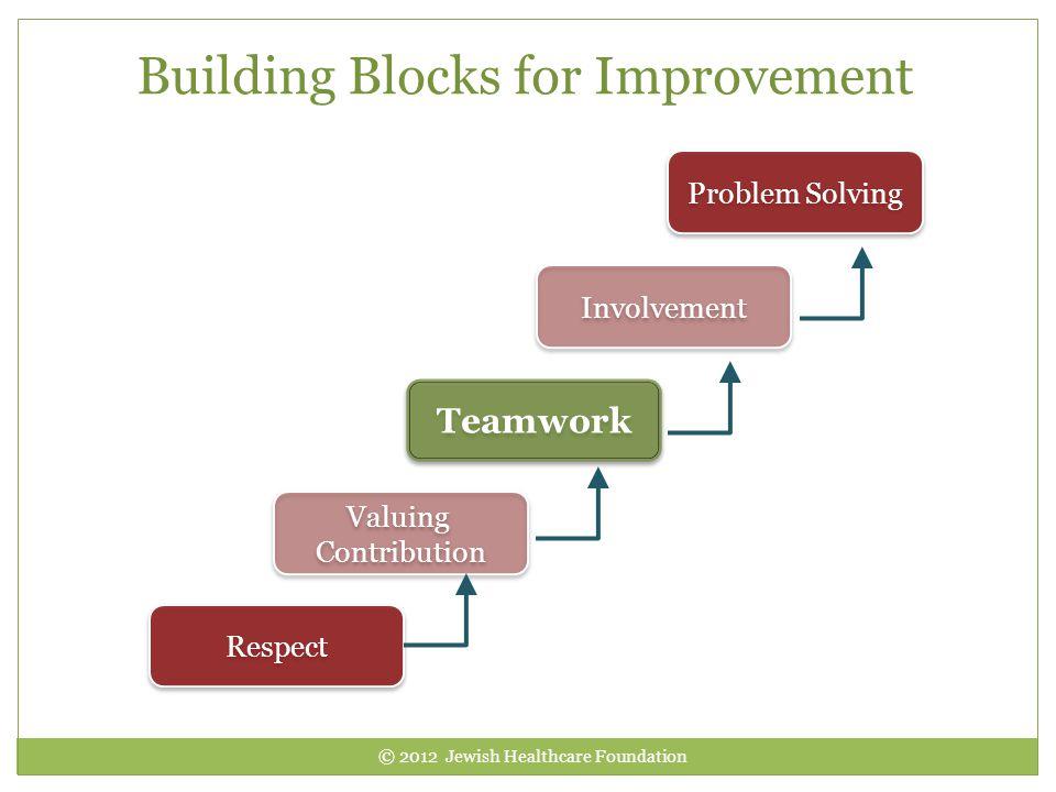 Building Blocks for Improvement
