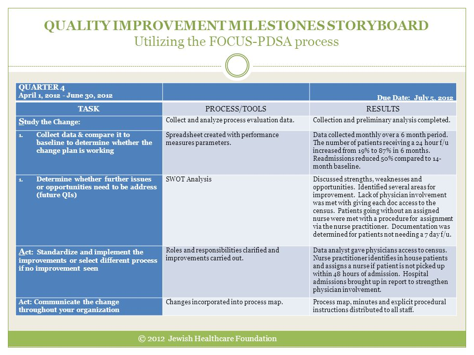 QUALITY IMPROVEMENT MILESTONES STORYBOARD Utilizing the FOCUS-PDSA process