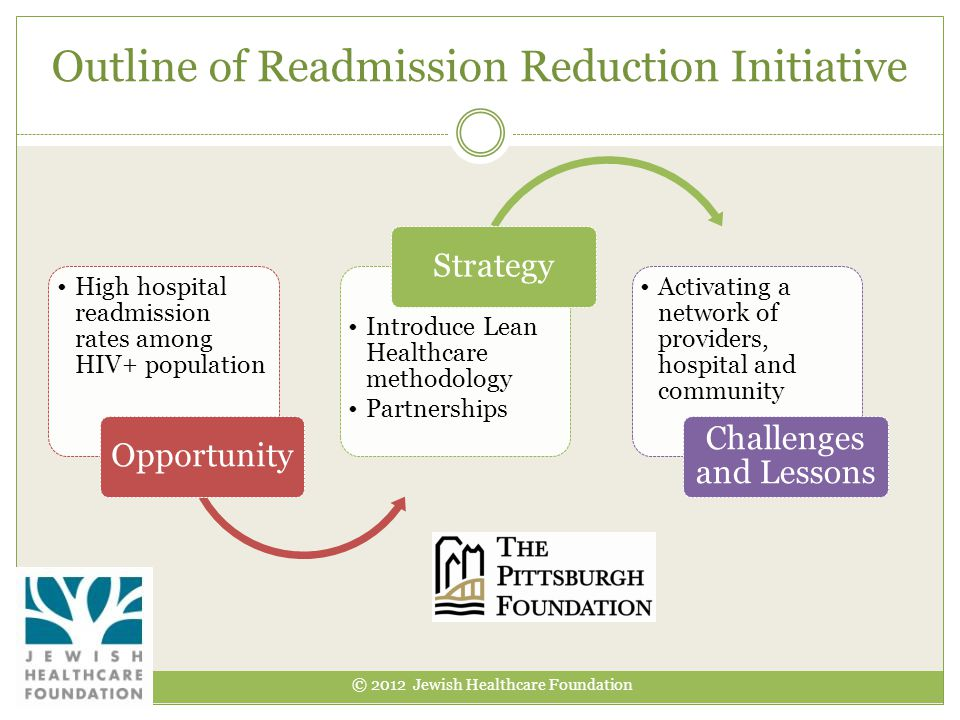 Outline of Readmission Reduction Initiative
