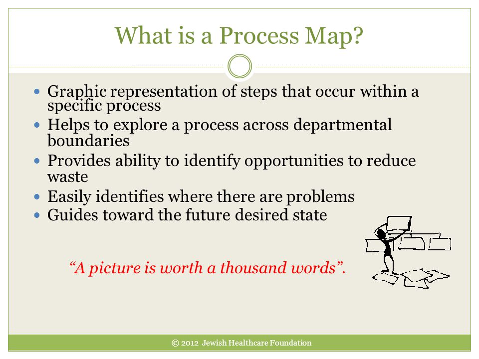 What is a Process Map Graphic representation of steps that occur within a specific process.