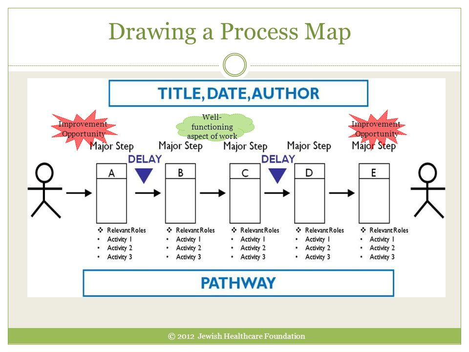 Drawing a Process Map Improvement Opportunity Improvement Opportunity