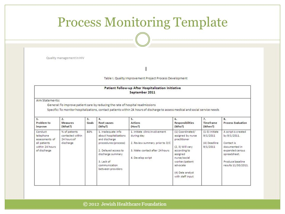 Process Monitoring Template