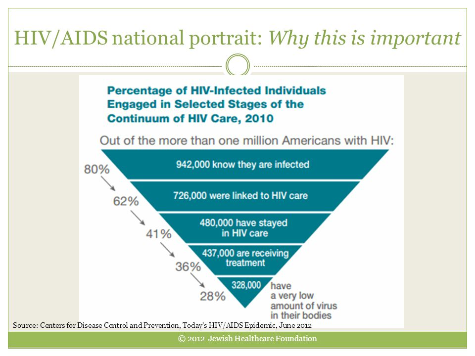 HIV/AIDS national portrait: Why this is important