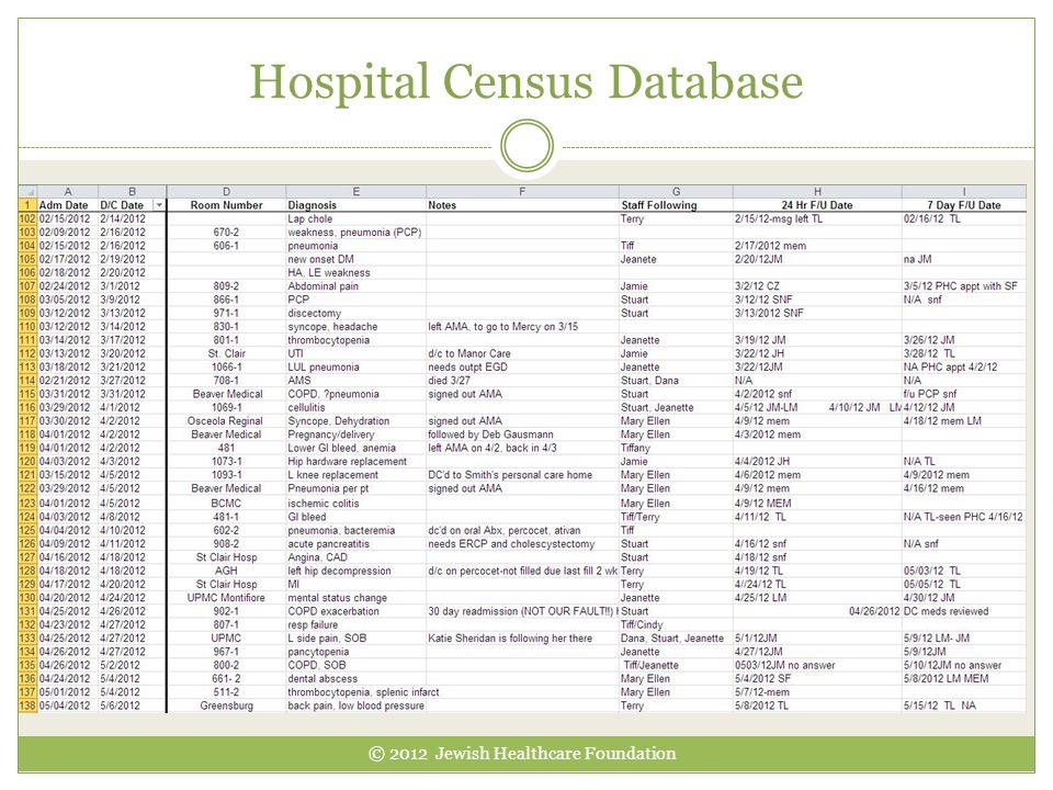 Hospital Census Database