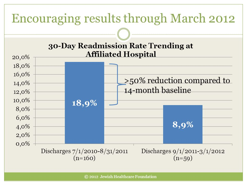 Encouraging results through March 2012