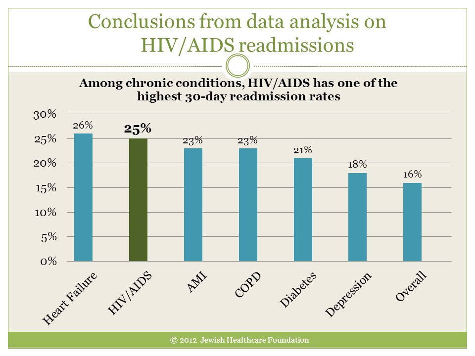 Conclusions from data analysis on HIV/AIDS readmissions