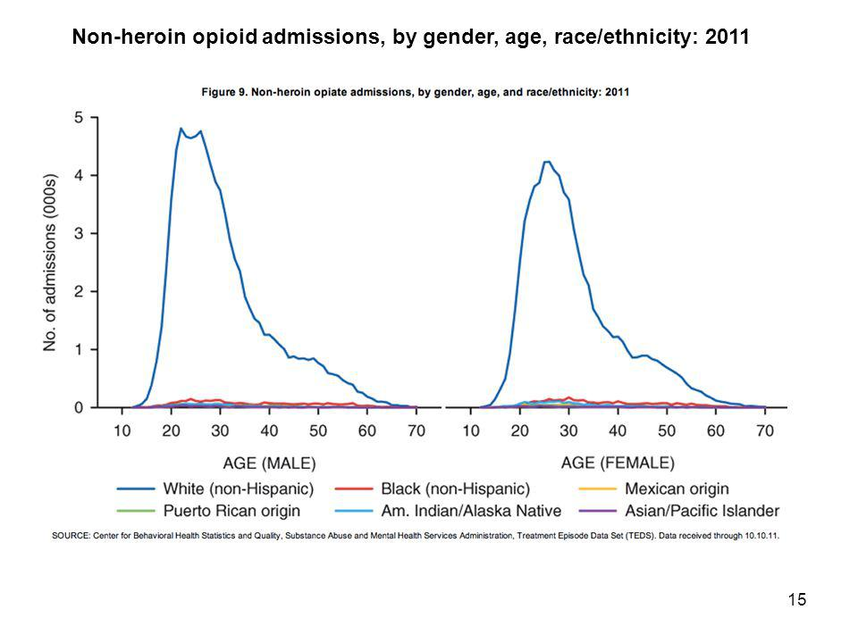 Non-heroin opioid admissions, by gender, age, race/ethnicity: 2011