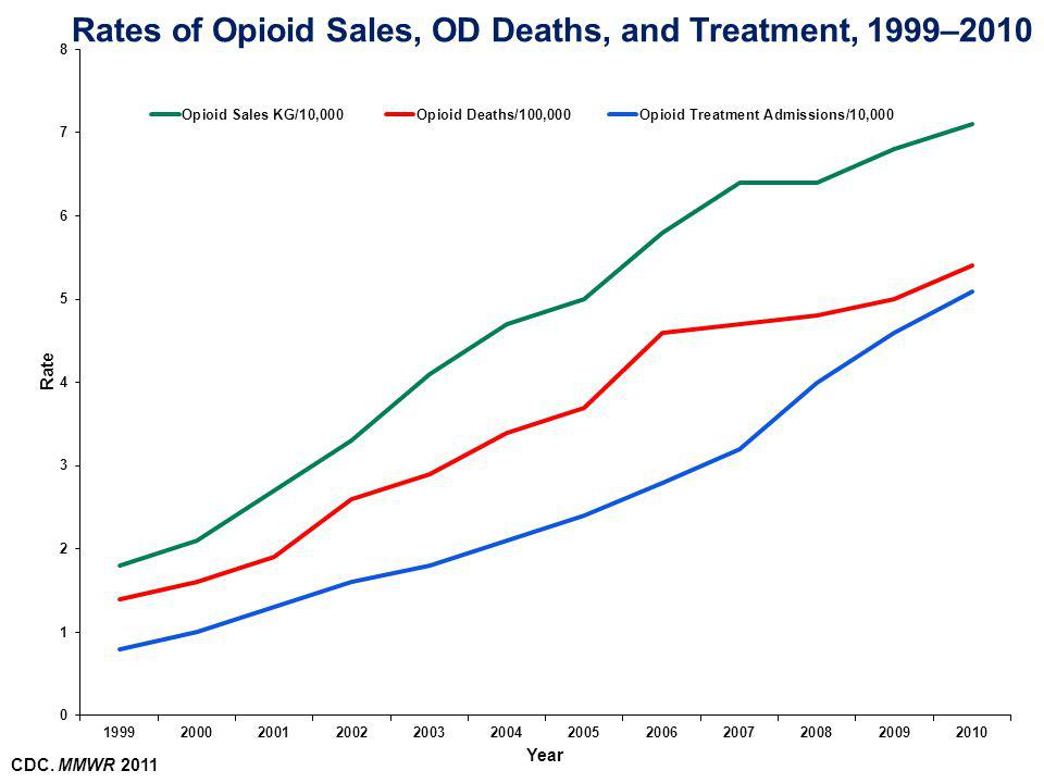 Rates of Opioid Sales, OD Deaths, and Treatment, 1999–2010