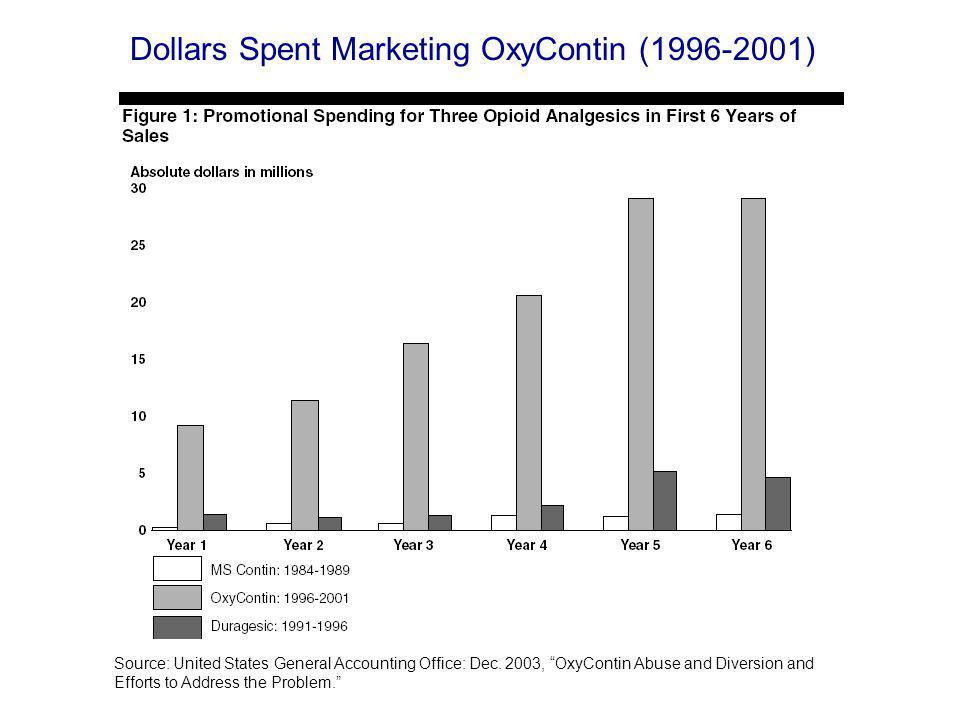 Dollars Spent Marketing OxyContin (1996-2001)