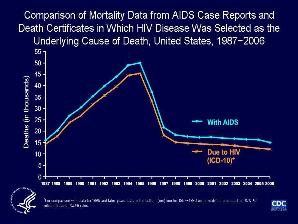 The annual number of deaths of persons with AIDS (some of which were not caused by AIDS), as reported to the national HIV surveillance system through June 30, 2008, and adjusted for reporting delay, was 9% to 23% (depending on the year) greater than the number of deaths attributed to HIV disease in death certificate data (by ICD-10 rules for selecting the underlying cause of death).