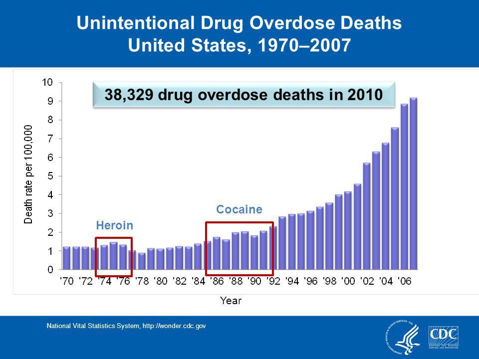 Unintentional Drug Overdose Deaths 38,329 drug overdose deaths in 2010