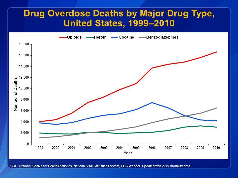 Drug Overdose Deaths by Major Drug Type, United States, 1999–2010