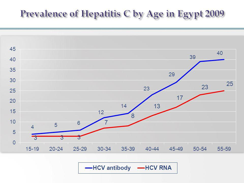 Prevalence of Hepatitis C by Age in Egypt 2009