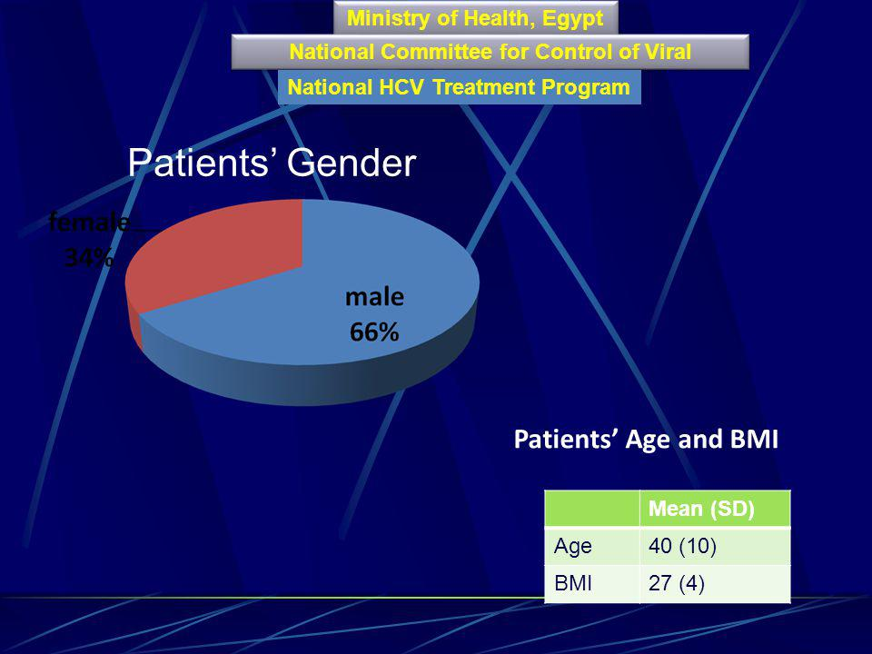 Patients' Gender Patients' Age and BMI Ministry of Health, Egypt