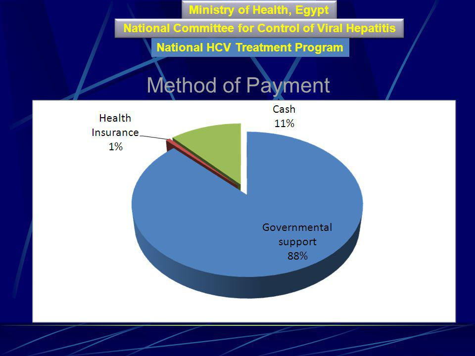 Method of Payment Ministry of Health, Egypt Ministry of Health, Egypt