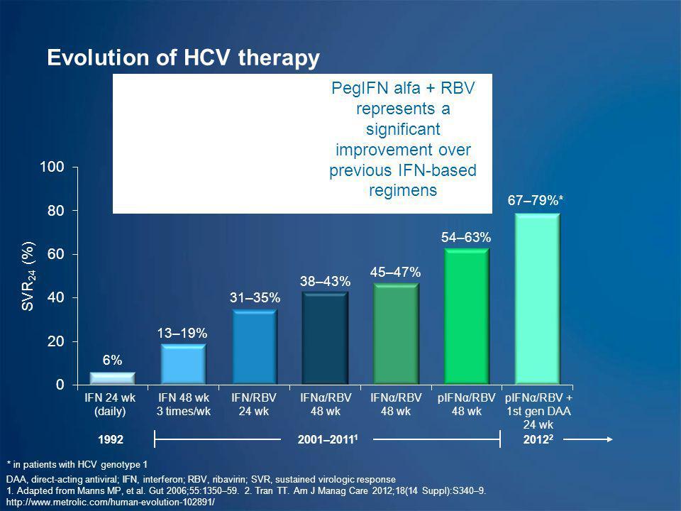 Evolution of HCV therapy