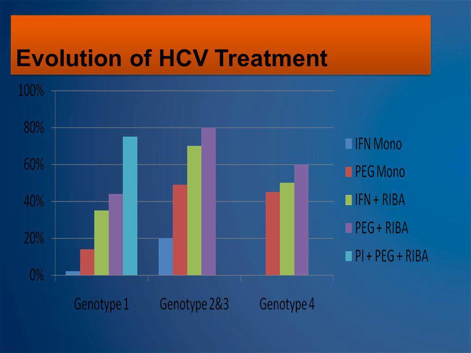 Evolution of HCV Treatment