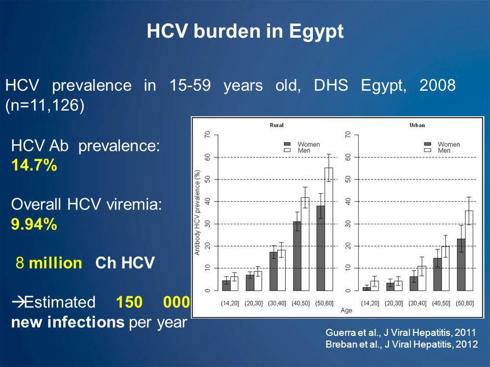 HCV burden in Egypt HCV prevalence in 15-59 years old, DHS Egypt, 2008 (n=11,126) HCV Ab prevalence: