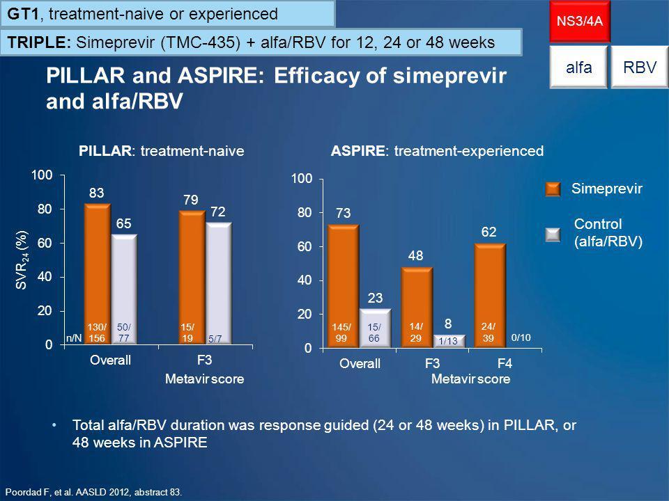 PILLAR and ASPIRE: Efficacy of simeprevir and alfa/RBV
