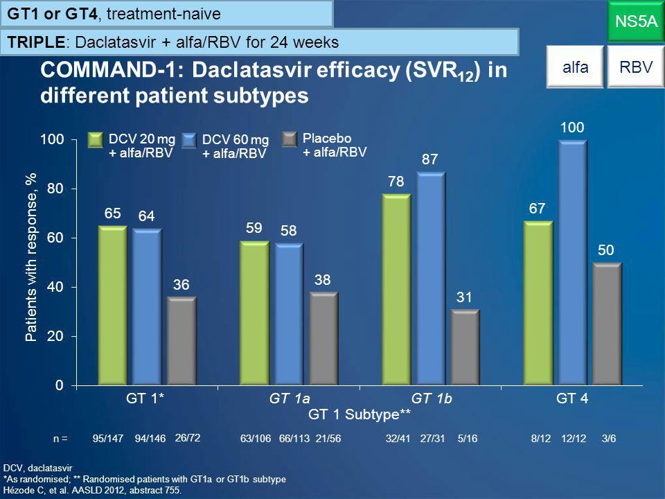 Patients with response, %