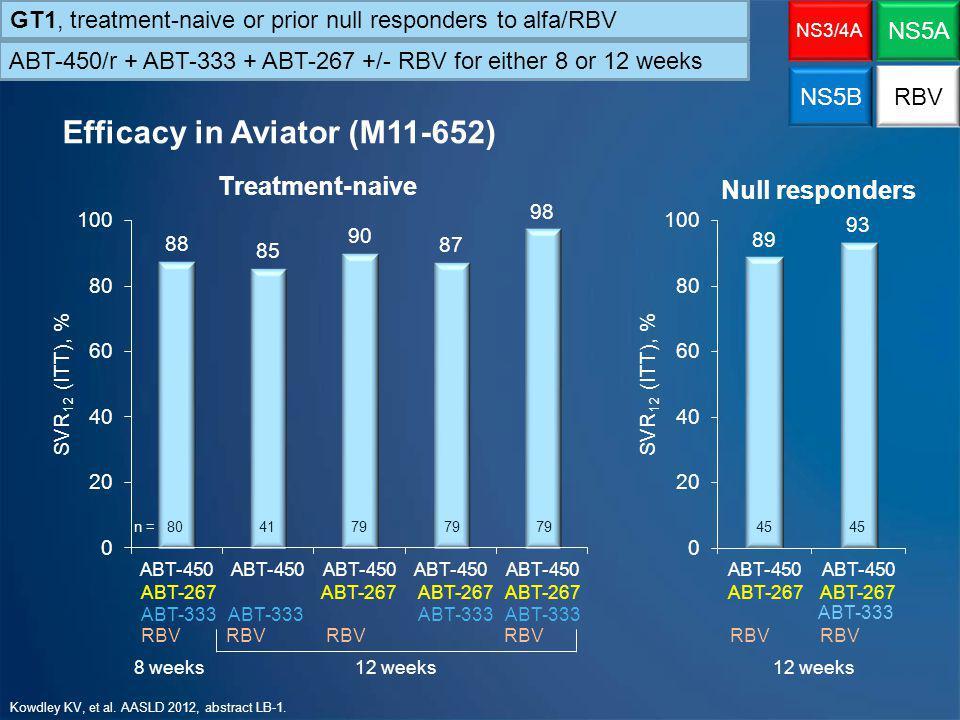 Efficacy in Aviator (M11-652)