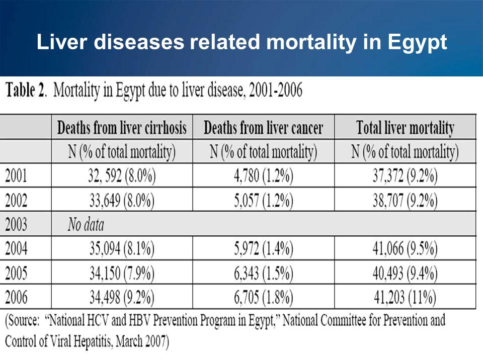 Liver diseases related mortality in Egypt