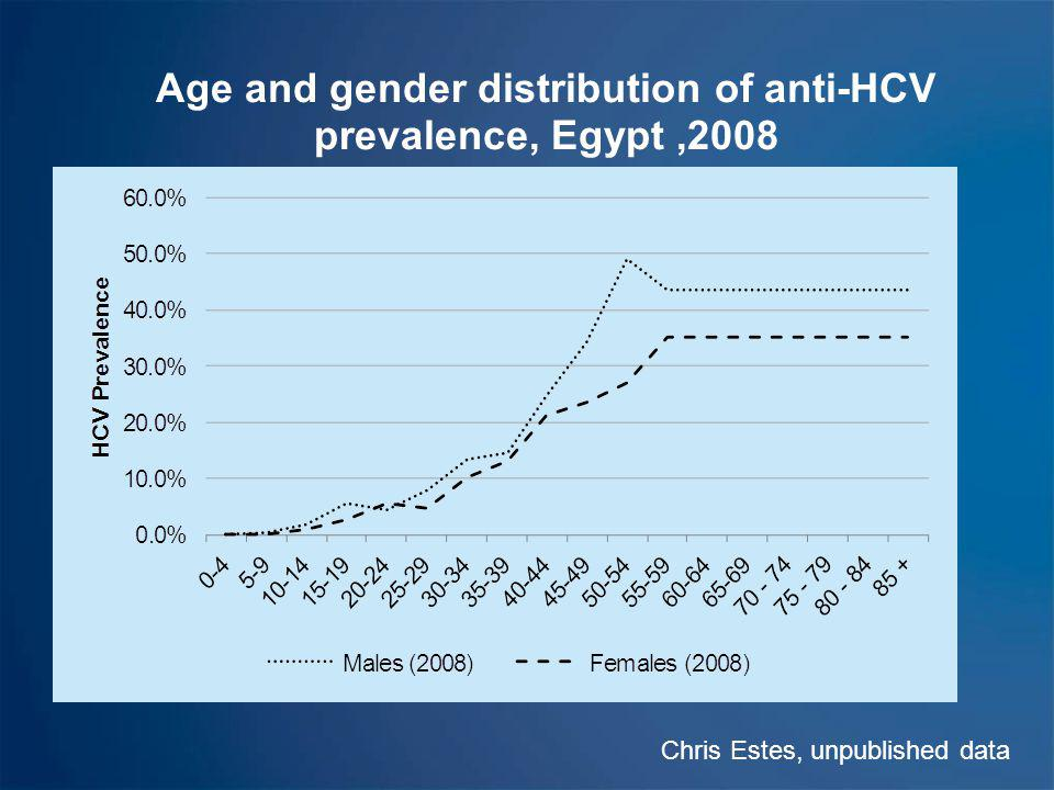 Age and gender distribution of anti-HCV prevalence, Egypt ,2008