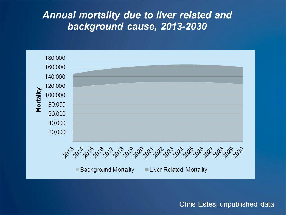 Annual mortality due to liver related and background cause, 2013-2030
