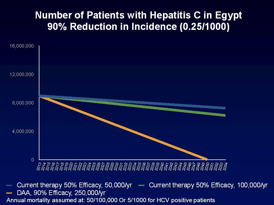 Annual mortality assumed at: 50/100,000 Or 5/1000 for HCV positive patients