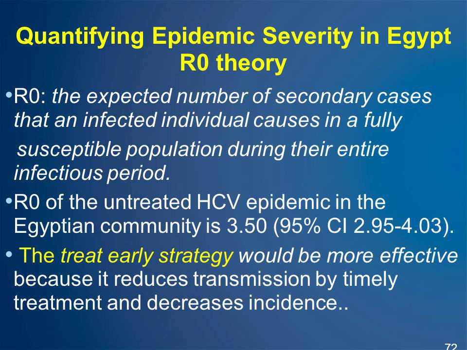 Quantifying Epidemic Severity in Egypt R0 theory