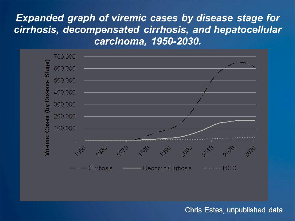 Expanded graph of viremic cases by disease stage for cirrhosis, decompensated cirrhosis, and hepatocellular carcinoma, 1950-2030.