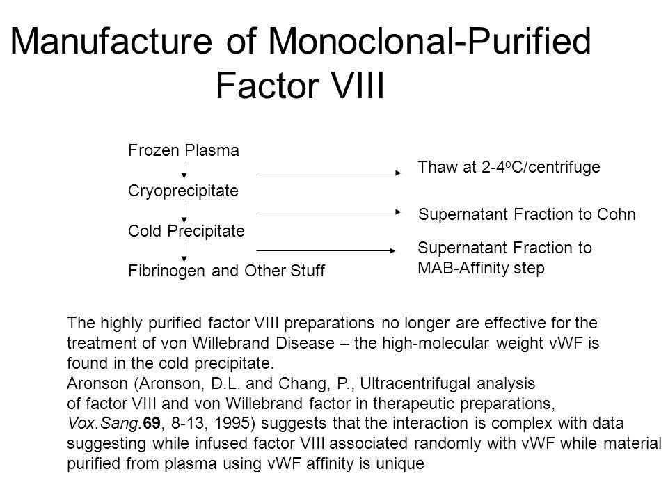 Manufacture of Monoclonal-Purified Factor VIII