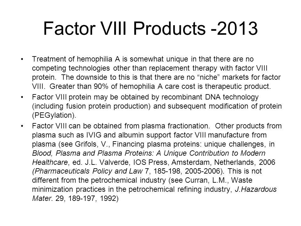 Factor VIII Products -2013