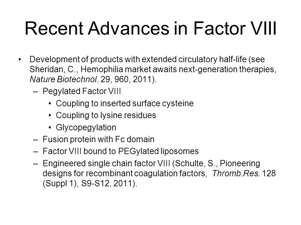 Recent Advances in Factor VIII