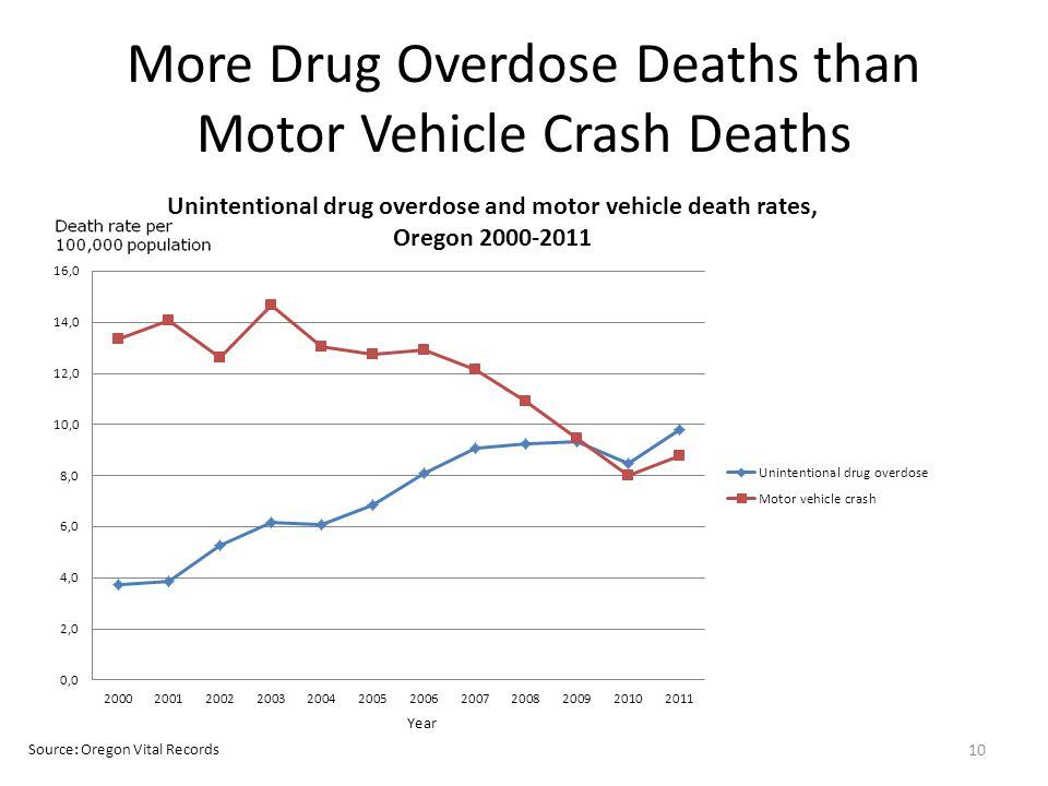 More Drug Overdose Deaths than Motor Vehicle Crash Deaths