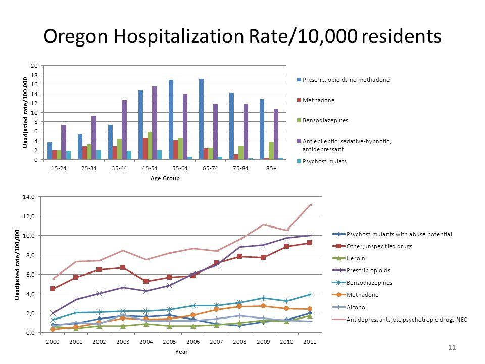 Oregon Hospitalization Rate/10,000 residents