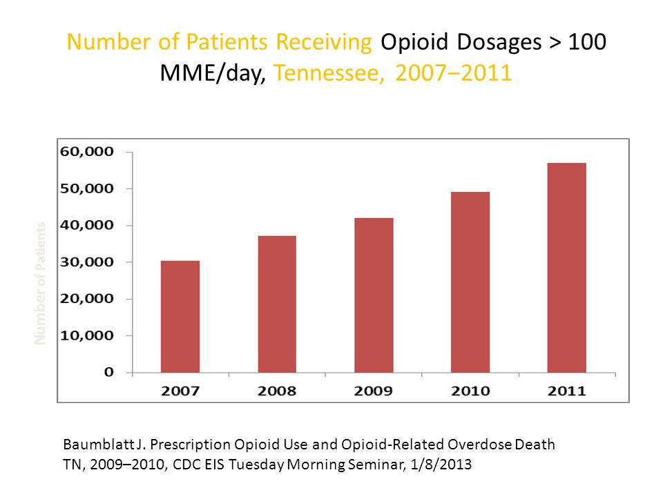 Number of Patients Receiving Opioid Dosages > 100 MME/day, Tennessee, 2007‒2011